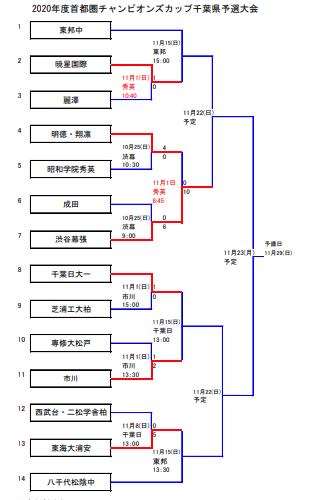 千葉大会トーナメント表