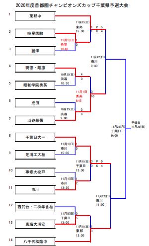 千葉大会トーナメント表11月15日現在