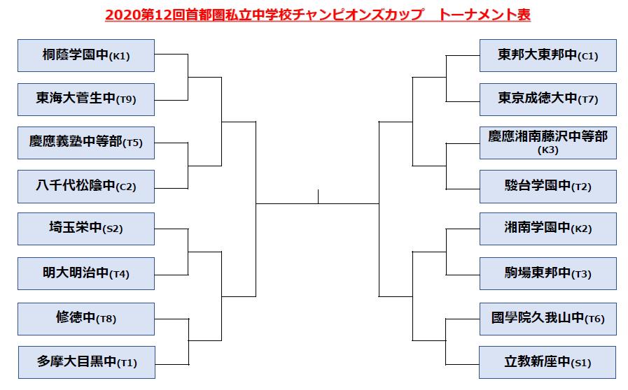 2020第12回首都圏大会トーナメント表